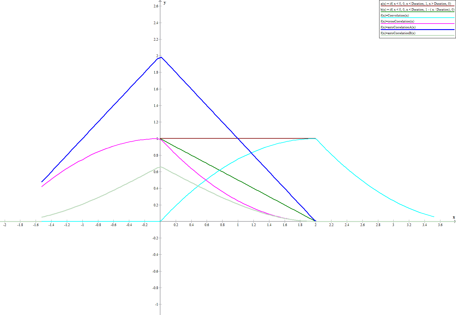 Cross_Correlation_n_Convolution_Duration=2.png